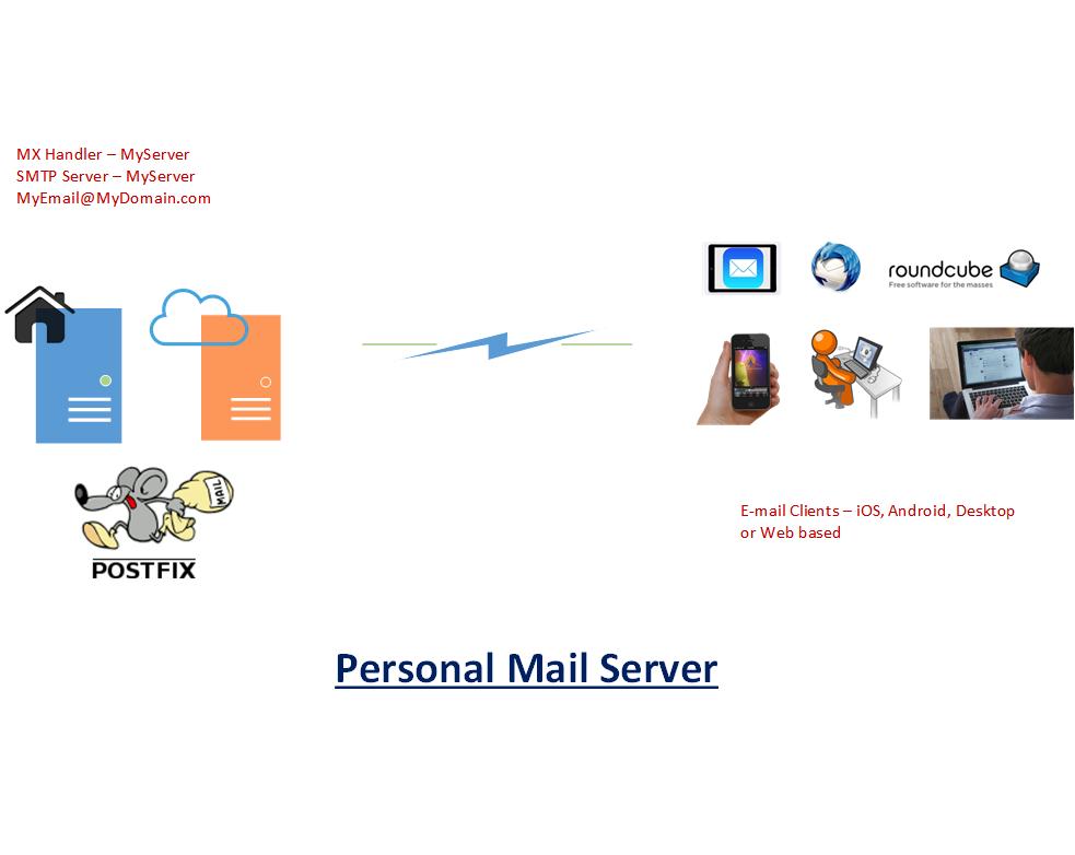 PersonalMailServer